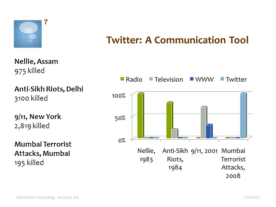 Twitter: A Communication Tool 5/31/2014 7 Information Technology Services, UIS Nellie, Assam 975 killed Anti-Sikh Riots, Delhi 3100 killed 9/11, New Y