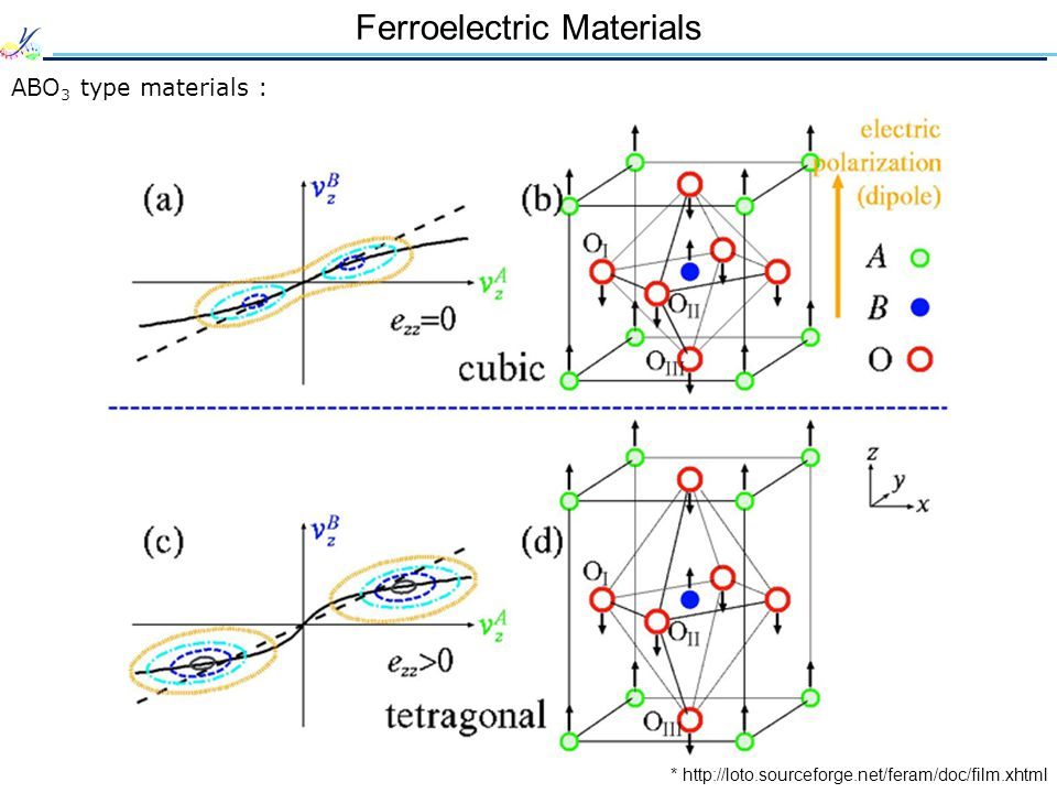 Ferroelectric Materials * http://loto.sourceforge.net/feram/doc/film.xhtml ABO 3 type materials :