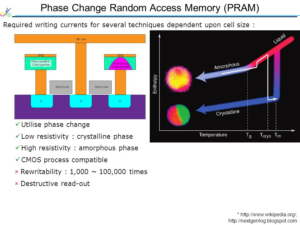 Phase Change Random Access Memory (PRAM) Required writing currents for several techniques dependent upon cell size : * http://www.wikipedia.org/; Util