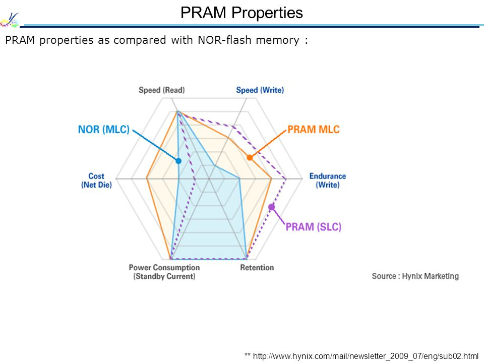 PRAM Properties PRAM properties as compared with NOR-flash memory : ** http://www.hynix.com/mail/newsletter_2009_07/eng/sub02.html
