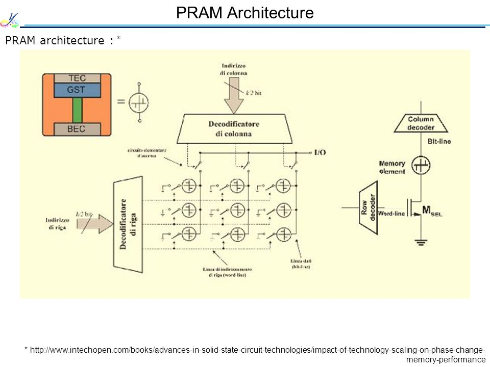 PRAM Architecture PRAM architecture : * * http://www.intechopen.com/books/advances-in-solid-state-circuit-technologies/impact-of-technology-scaling-on