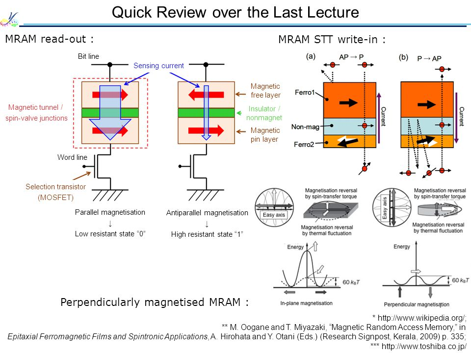 Quick Review over the Last Lecture MRAM read-out : Bit line Sensing current Word line Parallel magnetisation Low resistant state 0 Magnetic free layer