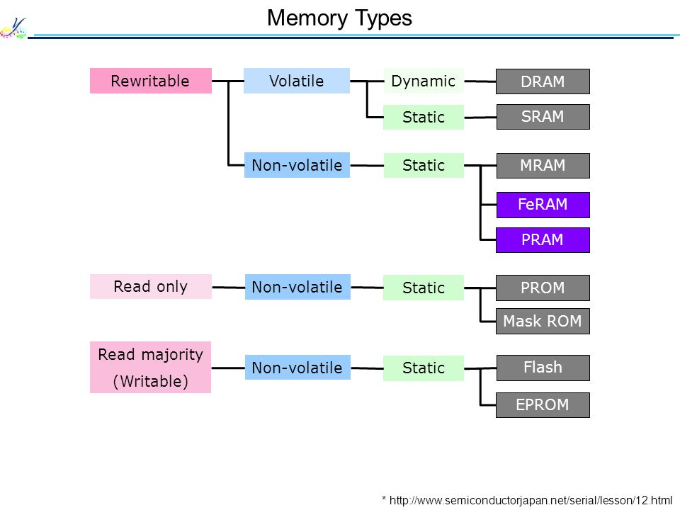 Memory Types * http://www.semiconductorjapan.net/serial/lesson/12.html Rewritable Read only Read majority (Writable) Volatile Non-volatile Dynamic Sta