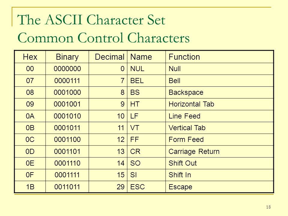 18 The ASCII Character Set Common Control Characters HexBinaryDecimalNameFunction 0000000000NULNull 0700001117BELBell 0800010008BSBackspace 0900010019