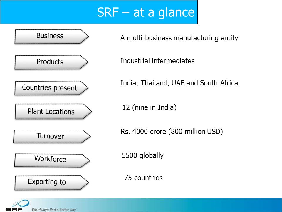 3 Business Products Plant Locations Workforce Exporting to A multi-business manufacturing entity Industrial intermediates India, Thailand, UAE and Sou