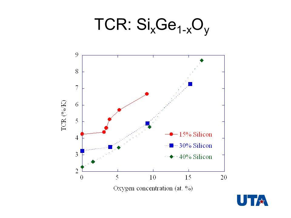 TCR: Si x Ge 1-x O y