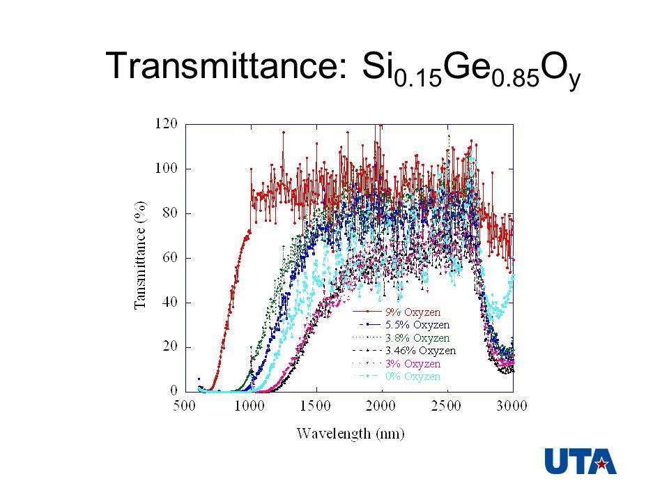 Transmittance: Si 0.15 Ge 0.85 O y