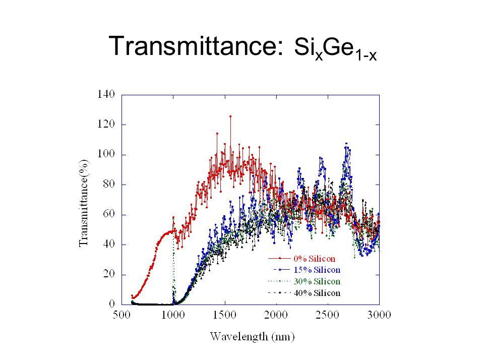Transmittance: Si x Ge 1-x