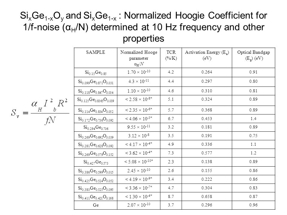 Si x Ge 1-x O y and Si x Ge 1-x : Normalized Hoogie Coefficient for 1/f-noise (α H /N) determined at 10 Hz frequency and other properties SAMPLENormalized Hooge parameter α H /N TCR (%/K) Activation Energy (E a ) (eV) Optical Bandgap (E g ) (eV) Si 0.15 Ge 0.85 1.70 × 10 -10 4.20.2640.91 Si 0.099 Ge 0.871 O 0.031 4.3 × 10 -11 4.40.2970.80 Si 0.118 Ge 0.847 O 0.034 1.10 × 10 -10 4.60.3100.81 Si 0.125 Ge 0.8365 O 0.039 < 2.58 × 10 -8* 5.10.3240.89 Si 0.114 Ge 0.834 O 0.052 < 2.35 × 10 -6* 5.70.3680.89 Si 0.172 Ge 0.736 O 0.092 < 4.06 × 10 -3* 6.70.4531.4 Si 0.294 Ge 0.706 9.55 × 10 -11 3.20.1810.89 Si 0.269 Ge 0.692 O 0.039 3.12 × 10 -8 3.50.1910.75 Si 0.281 Ge 0.628 O 0.092 < 4.17 × 10 -4* 4.90.3361.1 Si 0.269 Ge 0.579 O 0.152 < 3.62 × 10 -4* 7.30.5771.2 Si 0.427 Ge 0.573 < 5.08 × 10 -10* 2.3 0.1380.89 Si 0.386 Ge 0.599 O 0.015 2.45 × 10 -10 2.60.1550.86 Si 0.425 Ge 0.524 O 0.052 < 4.19 × 10 -9* 3.40.2220.86 Si 0.380 Ge 0.525 O 0.095 < 3.36 × 10 -7* 4.70.3040.83 Si 0.411 Ge 0.421 O 0.168 < 1.30 × 10 -4* 8.70.6580.87 Ge2.07 × 10 -10 3.70.2960.96