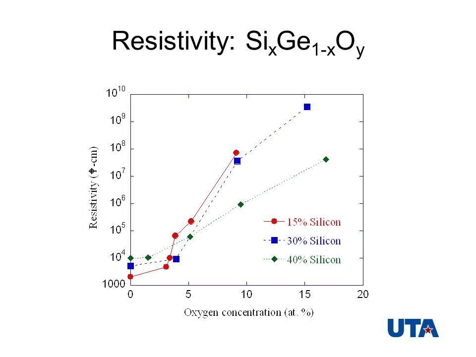 Resistivity: Si x Ge 1-x O y