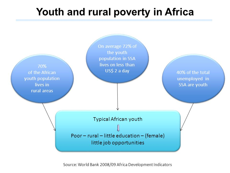 Youth and rural poverty in Africa Typical African youth Poor – rural – little education – (female) little job opportunities Typical African youth Poor