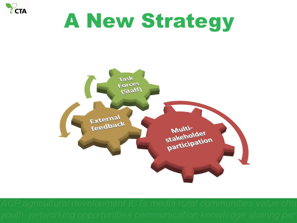 A New Strategy ACP agricultural development ICTs media rural communities value chain youth networking opportunities communication knowledge sharing pa