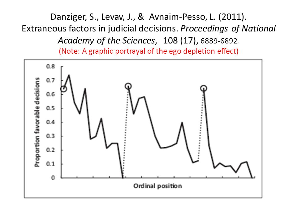 Danziger, S., Levav, J., & Avnaim-Pesso, L. (2011). Extraneous factors in judicial decisions. Proceedings of National Academy of the Sciences, 108 (17