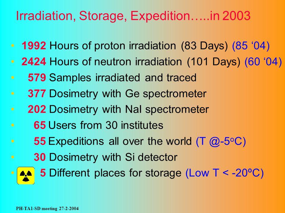 PH-TA1-SD meeting 27-2-2004 Irradiation, Storage, Expedition…..in 2003 1992 Hours of proton irradiation (83 Days) (85 04) 2424 Hours of neutron irradi