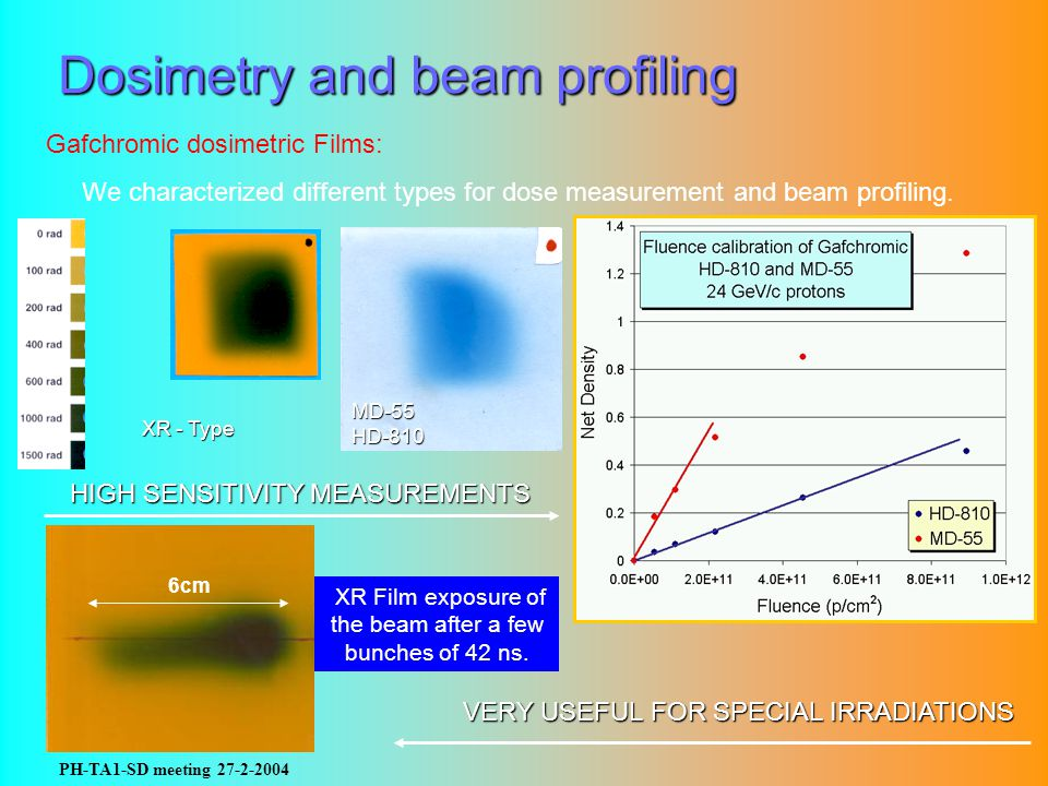 PH-TA1-SD meeting 27-2-2004 Dosimetry and beam profiling Gafchromic dosimetric Films: We characterized different types for dose measurement and beam p