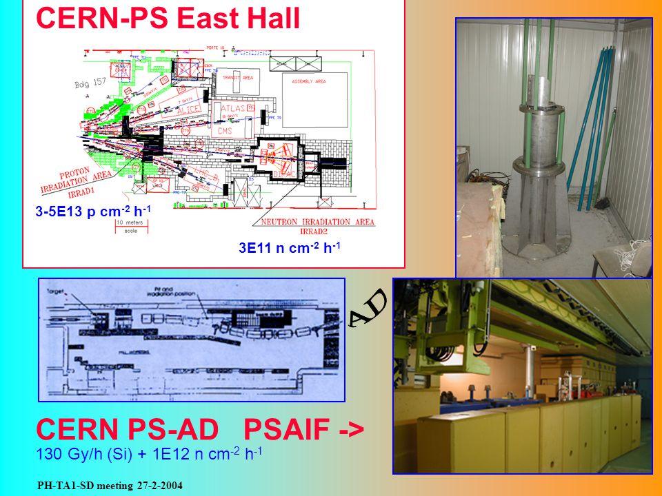 PH-TA1-SD meeting 27-2-2004 CERN-PS East Hall CERN PS-AD PSAIF -> 130 Gy/h (Si) + 1E12 n cm -2 h -1 3E11 n cm -2 h -1 3-5E13 p cm -2 h -1