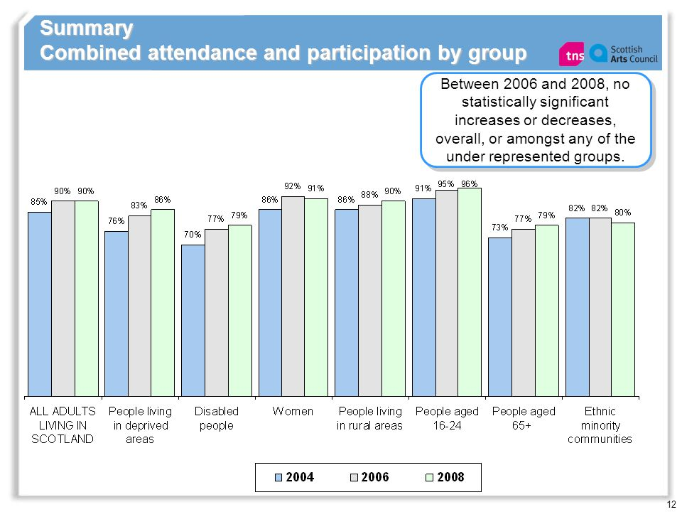 12 Summary Combined attendance and participation by group Between 2006 and 2008, no statistically significant increases or decreases, overall, or amongst any of the under represented groups.