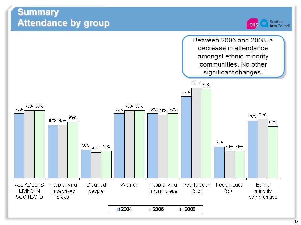 13 Summary Attendance by group Between 2006 and 2008, a decrease in attendance amongst ethnic minority communities.