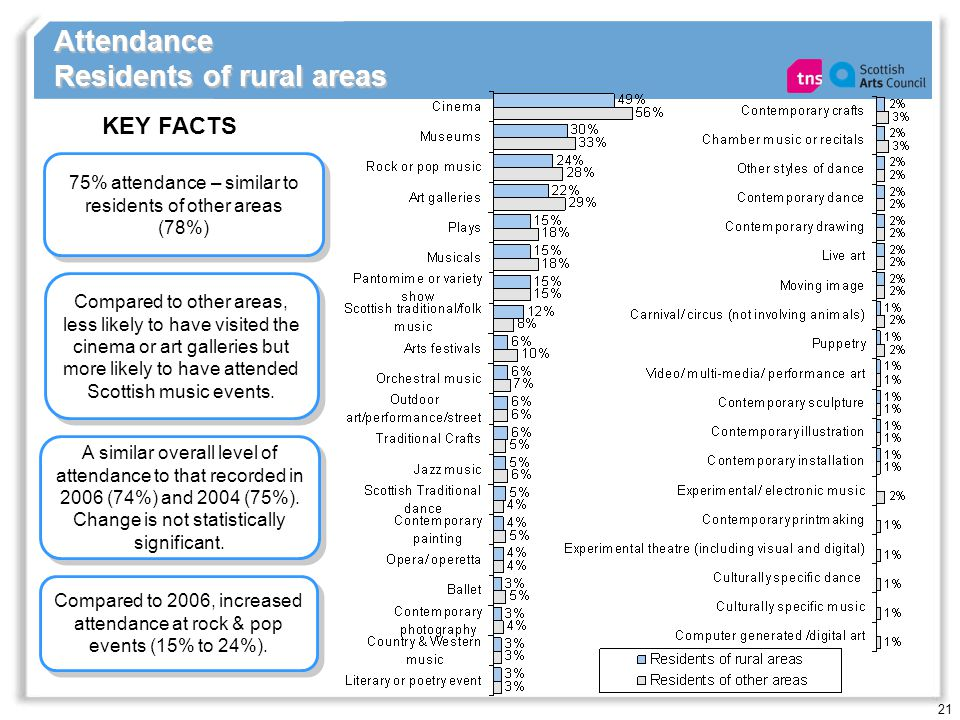 21 Attendance Residents of rural areas 75% attendance – similar to residents of other areas (78%) KEY FACTS A similar overall level of attendance to that recorded in 2006 (74%) and 2004 (75%).