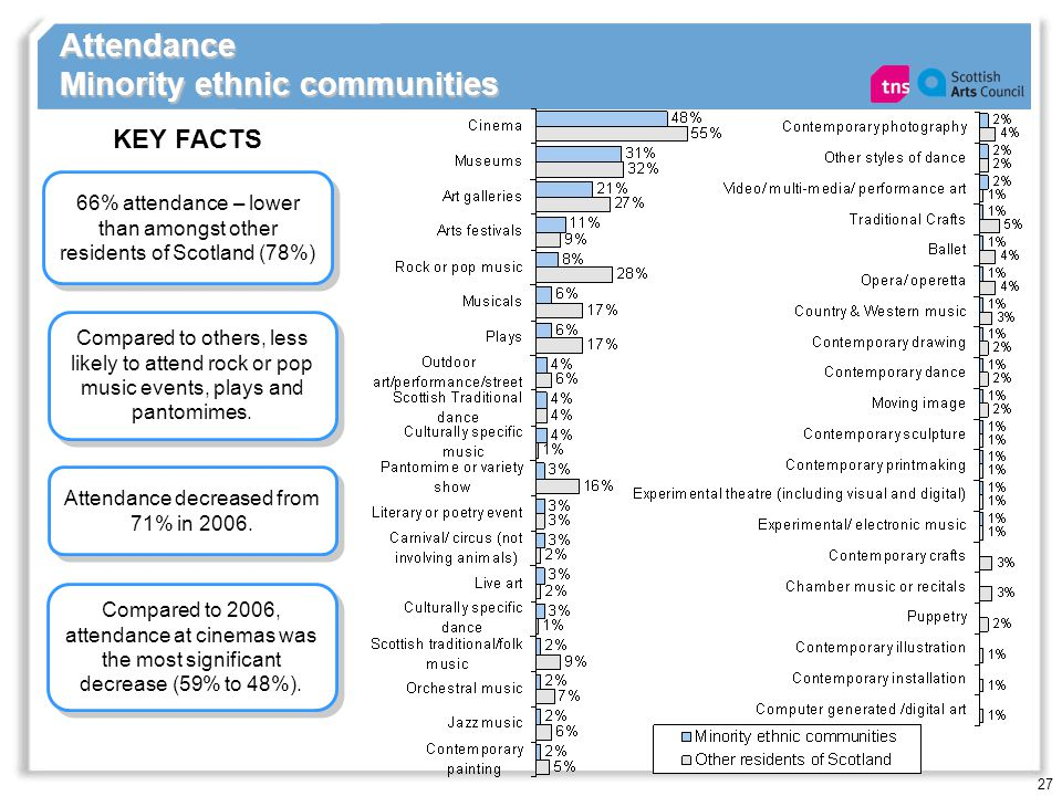 27 Attendance Minority ethnic communities 66% attendance – lower than amongst other residents of Scotland (78%) KEY FACTS Attendance decreased from 71% in 2006.