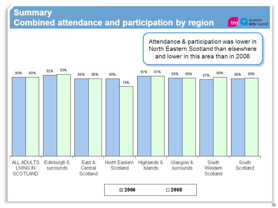 30 Summary Combined attendance and participation by region Attendance & participation was lower in North Eastern Scotland than elsewhere and lower in