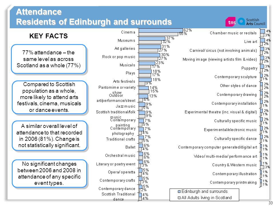 33 Attendance Residents of Edinburgh and surrounds 77% attendance – the same level as across Scotland as a whole (77%) KEY FACTS A similar overall level of attendance to that recorded in 2006 (81%).