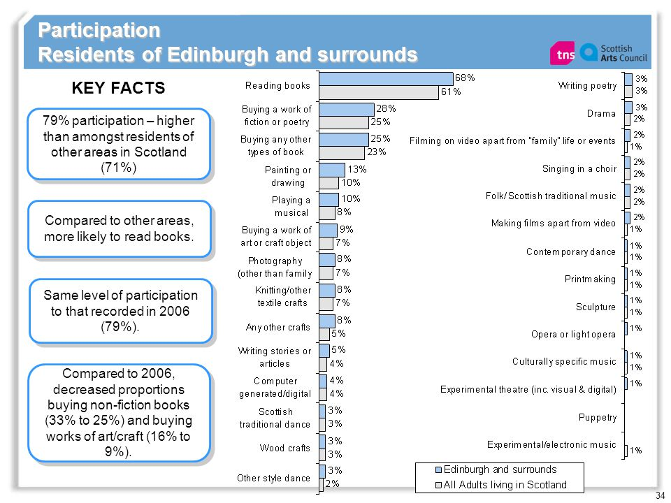 34 Participation Residents of Edinburgh and surrounds 79% participation – higher than amongst residents of other areas in Scotland (71%) KEY FACTS Sam