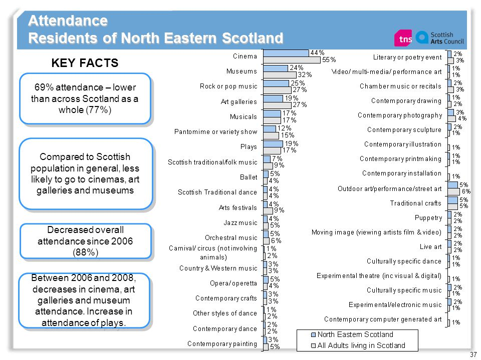 37 Attendance Residents of North Eastern Scotland 69% attendance – lower than across Scotland as a whole (77%) KEY FACTS Decreased overall attendance since 2006 (88%) Compared to Scottish population in general, less likely to go to cinemas, art galleries and museums Between 2006 and 2008, decreases in cinema, art galleries and museum attendance.