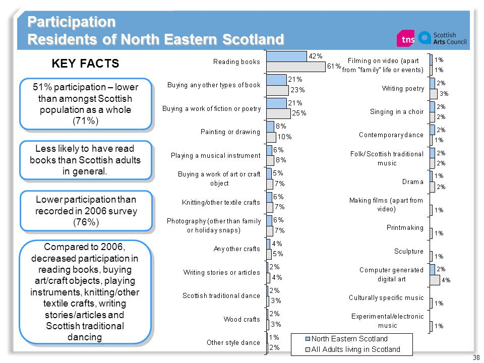 38 Participation Residents of North Eastern Scotland 51% participation – lower than amongst Scottish population as a whole (71%) KEY FACTS Lower participation than recorded in 2006 survey (76%) Less likely to have read books than Scottish adults in general.