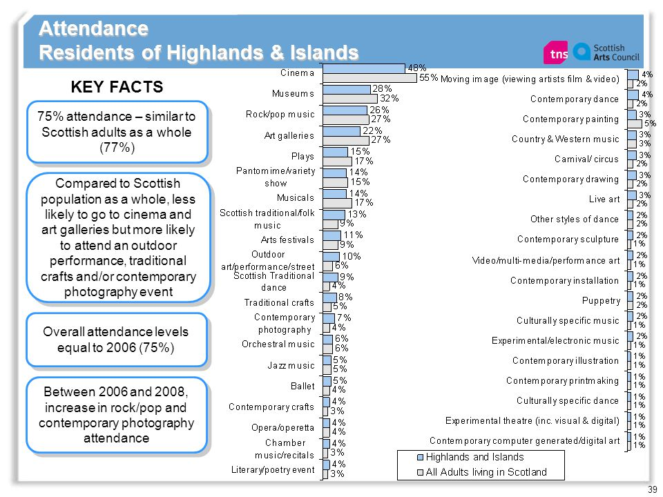 39 Attendance Residents of Highlands & Islands 75% attendance – similar to Scottish adults as a whole (77%) KEY FACTS Overall attendance levels equal to 2006 (75%) Compared to Scottish population as a whole, less likely to go to cinema and art galleries but more likely to attend an outdoor performance, traditional crafts and/or contemporary photography event Between 2006 and 2008, increase in rock/pop and contemporary photography attendance