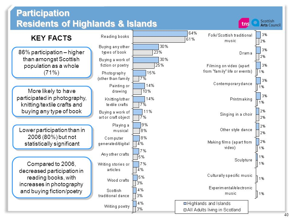 40 Participation Residents of Highlands & Islands 86% participation – higher than amongst Scottish population as a whole (71%) KEY FACTS Lower participation than in 2006 (80%) but not statistically significant More likely to have participated in photography, knitting/textile crafts and buying any type of book Compared to 2006, decreased participation in reading books, with increases in photography and buying fiction/poetry