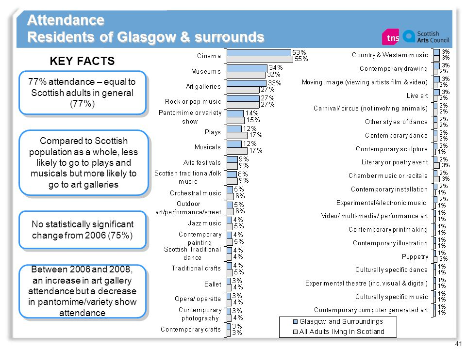 41 Attendance Residents of Glasgow & surrounds 77% attendance – equal to Scottish adults in general (77%) KEY FACTS No statistically significant change from 2006 (75%) Compared to Scottish population as a whole, less likely to go to plays and musicals but more likely to go to art galleries Between 2006 and 2008, an increase in art gallery attendance but a decrease in pantomime/variety show attendance