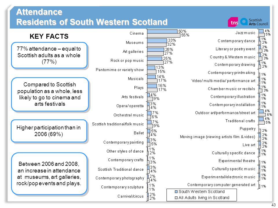 43 Attendance Residents of South Western Scotland 77% attendance – equal to Scottish adults as a whole (77%) KEY FACTS Higher participation than in 20