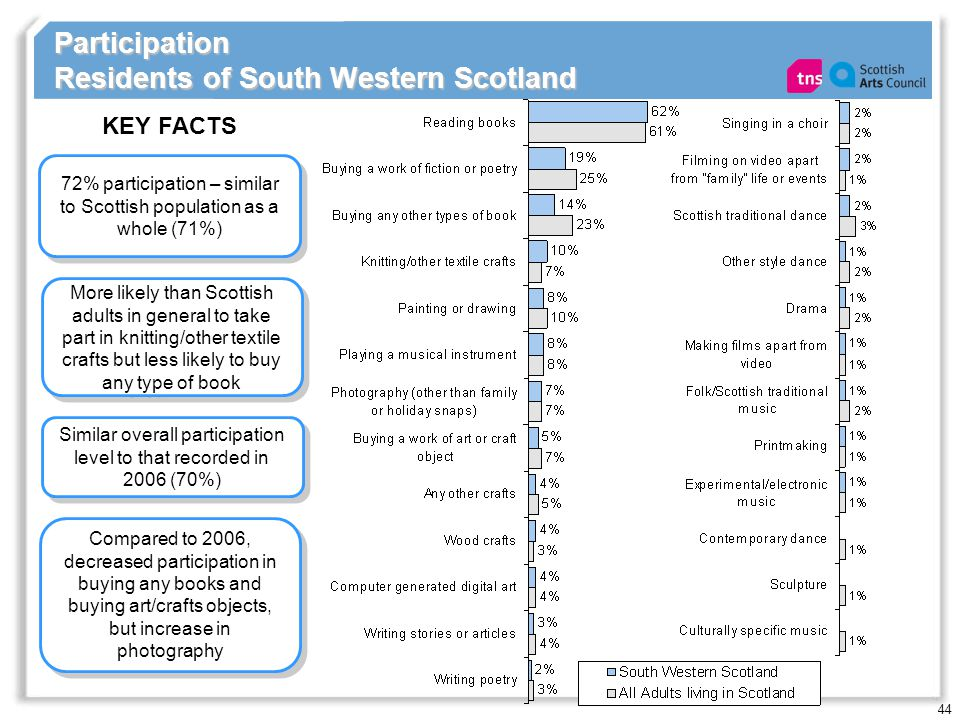 44 Participation Residents of South Western Scotland 72% participation – similar to Scottish population as a whole (71%) KEY FACTS Similar overall participation level to that recorded in 2006 (70%) More likely than Scottish adults in general to take part in knitting/other textile crafts but less likely to buy any type of book Compared to 2006, decreased participation in buying any books and buying art/crafts objects, but increase in photography