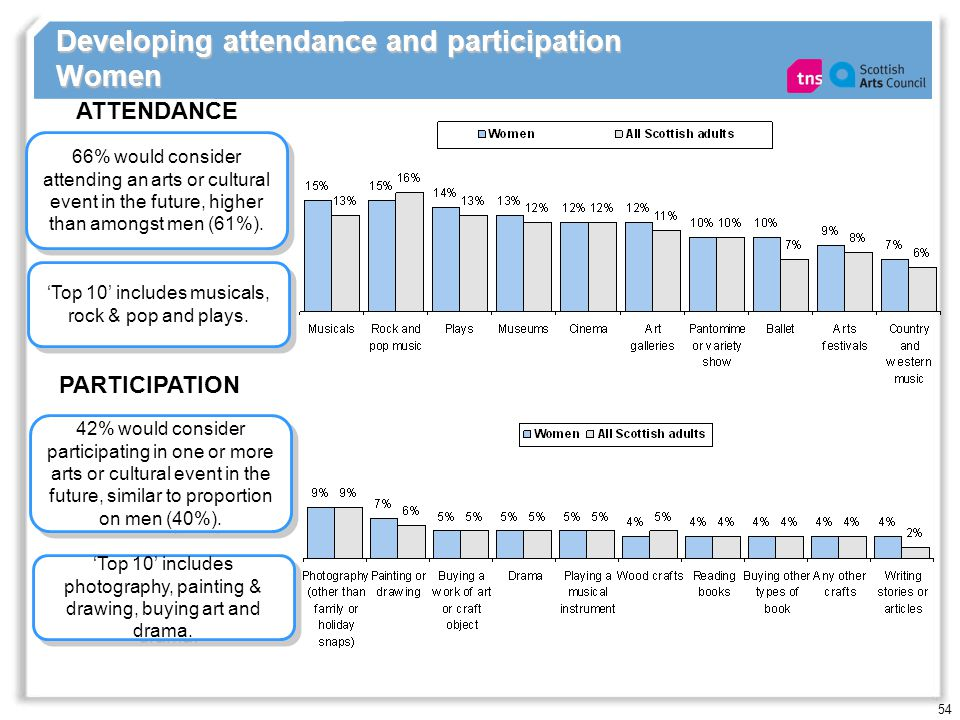 54 Developing attendance and participation Women 66% would consider attending an arts or cultural event in the future, higher than amongst men (61%).