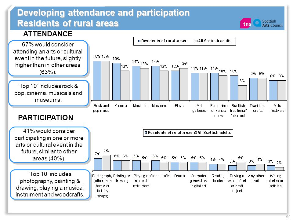 55 Developing attendance and participation Residents of rural areas 67% would consider attending an arts or cultural event in the future, slightly hig