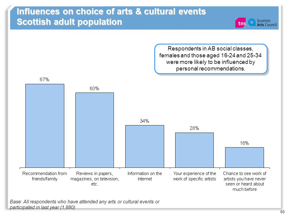 60 Influences on choice of arts & cultural events Scottish adult population Respondents in AB social classes, females and those aged 16-24 and 25-34 w