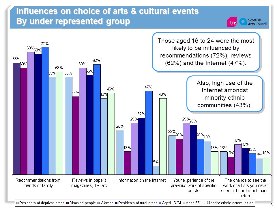 61 Influences on choice of arts & cultural events By under represented group Those aged 16 to 24 were the most likely to be influenced by recommendations (72%), reviews (62%) and the Internet (47%).