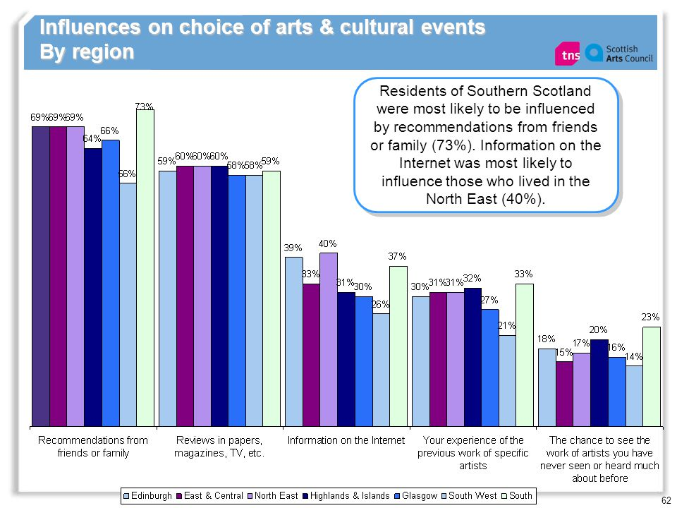 62 Influences on choice of arts & cultural events By region Residents of Southern Scotland were most likely to be influenced by recommendations from f
