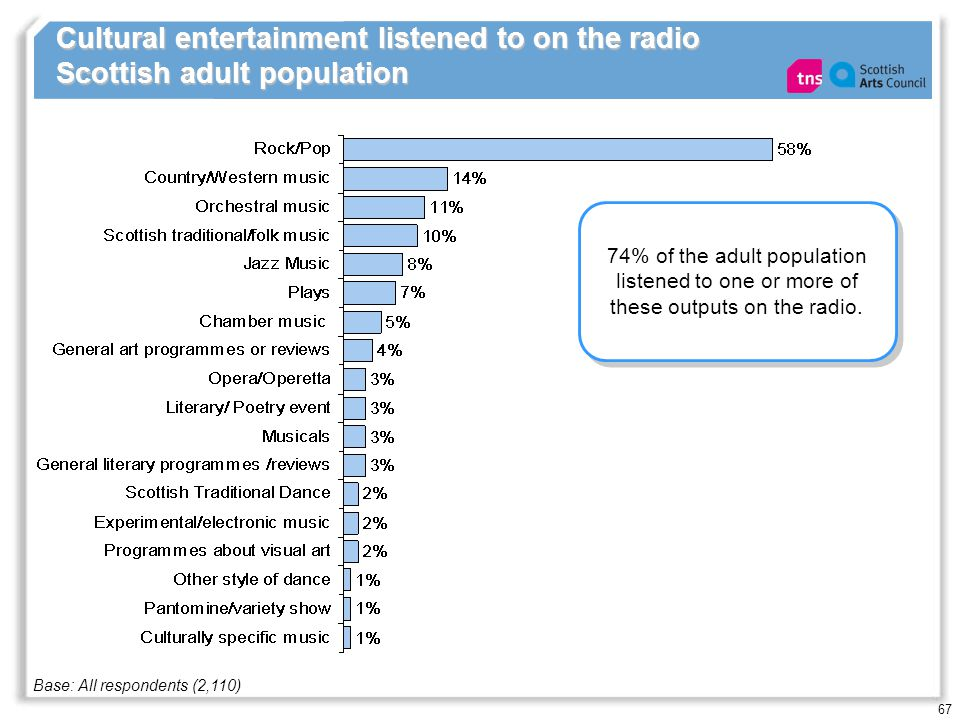 67 Cultural entertainment listened to on the radio Scottish adult population Base: All respondents (2,110) 74% of the adult population listened to one
