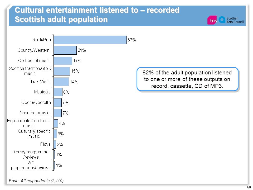 68 Cultural entertainment listened to – recorded Scottish adult population 82% of the adult population listened to one or more of these outputs on record, cassette, CD of MP3.