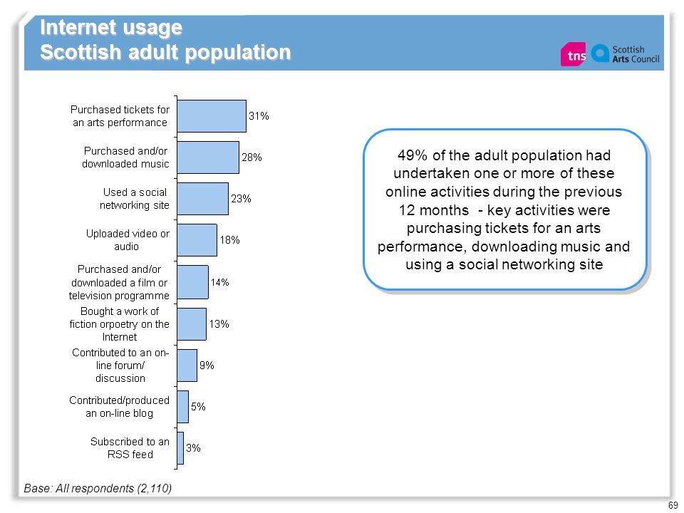 69 Internet usage Scottish adult population 49% of the adult population had undertaken one or more of these online activities during the previous 12 m