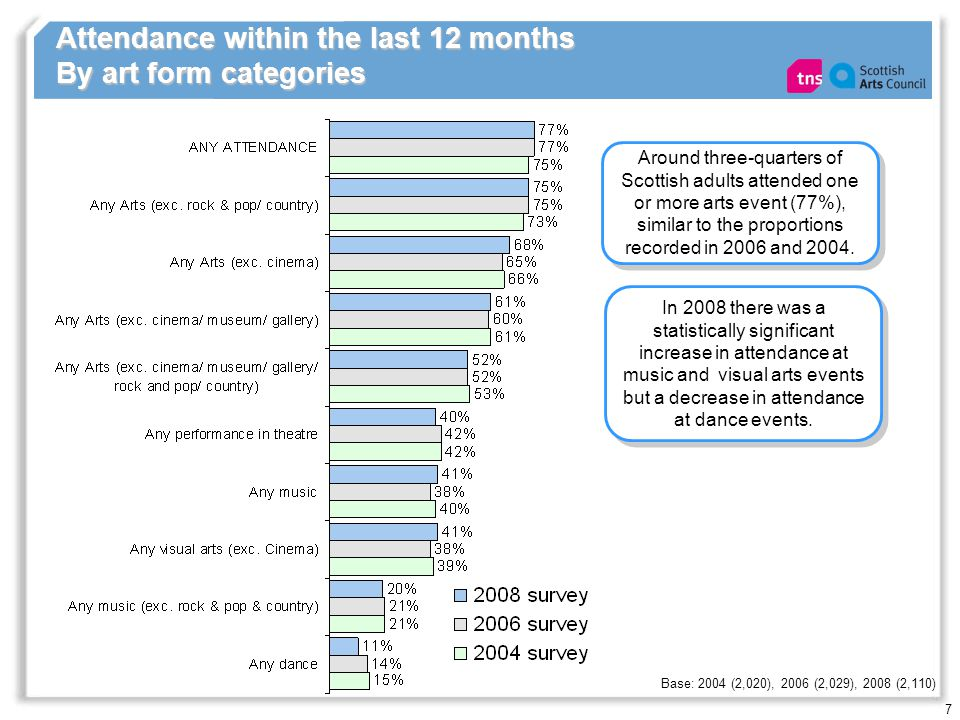 7 Attendance within the last 12 months By art form categories Base: 2004 (2,020), 2006 (2,029), 2008 (2,110) In 2008 there was a statistically signifi