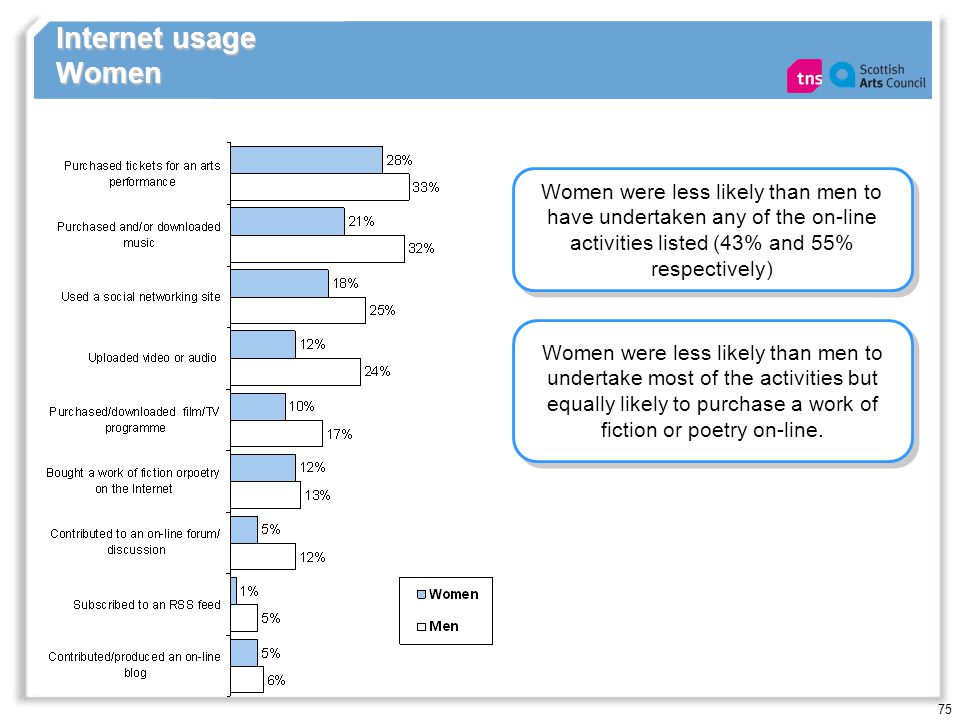 75 Internet usage Women Women were less likely than men to have undertaken any of the on-line activities listed (43% and 55% respectively) Women were less likely than men to undertake most of the activities but equally likely to purchase a work of fiction or poetry on-line.