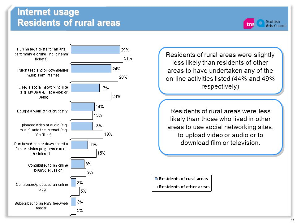 77 Internet usage Residents of rural areas Residents of rural areas were slightly less likely than residents of other areas to have undertaken any of the on-line activities listed (44% and 49% respectively) Residents of rural areas were less likely than those who lived in other areas to use social networking sites, to upload video or audio or to download film or television.