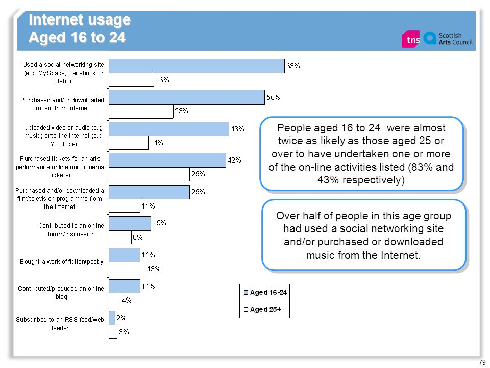 79 Internet usage Aged 16 to 24 People aged 16 to 24 were almost twice as likely as those aged 25 or over to have undertaken one or more of the on-line activities listed (83% and 43% respectively) Over half of people in this age group had used a social networking site and/or purchased or downloaded music from the Internet.