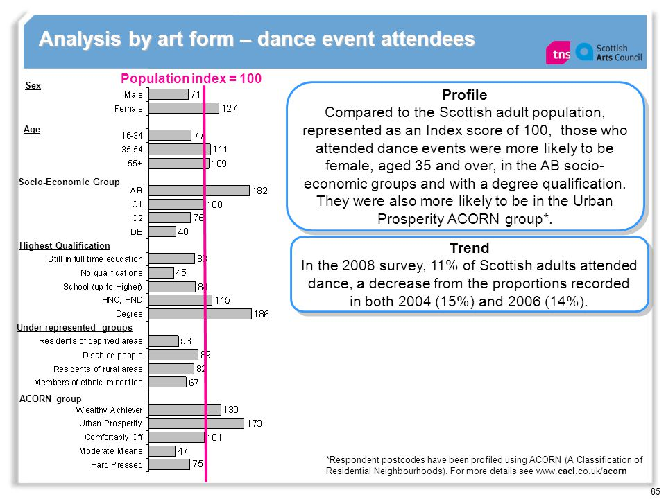 85 Analysis by art form – dance event attendees Population index = 100 Profile Compared to the Scottish adult population, represented as an Index score of 100, those who attended dance events were more likely to be female, aged 35 and over, in the AB socio- economic groups and with a degree qualification.