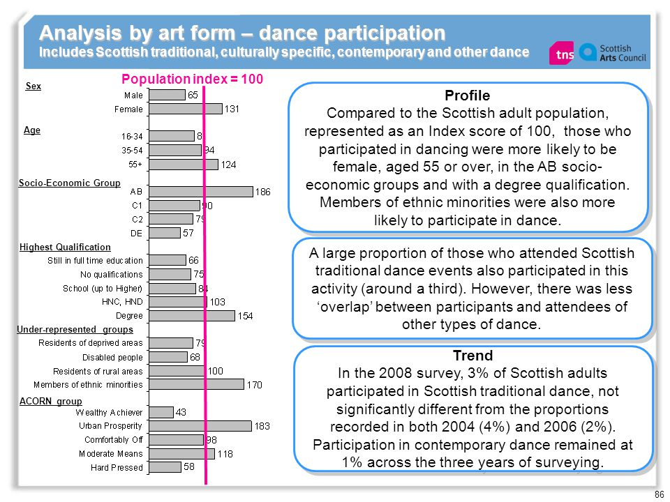 86 Analysis by art form – dance participation Includes Scottish traditional, culturally specific, contemporary and other dance Population index = 100