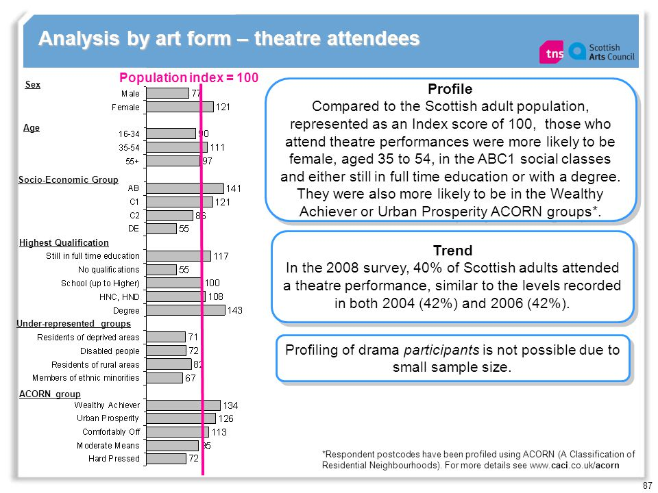 87 Analysis by art form – theatre attendees Population index = 100 Profile Compared to the Scottish adult population, represented as an Index score of