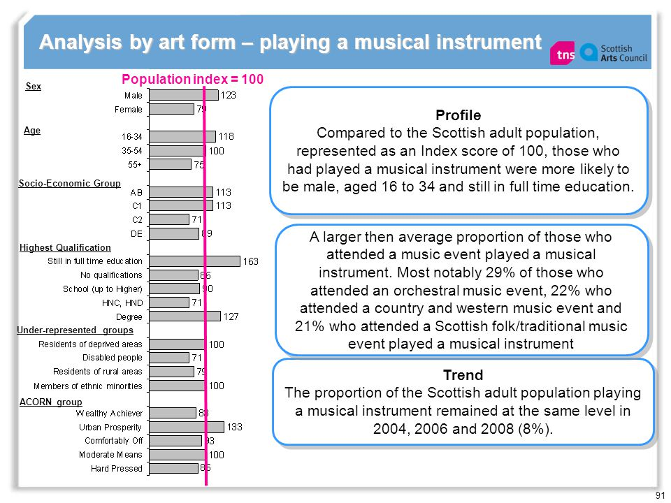 91 Analysis by art form – playing a musical instrument Population index = 100 Profile Compared to the Scottish adult population, represented as an Index score of 100, those who had played a musical instrument were more likely to be male, aged 16 to 34 and still in full time education.